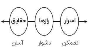 رازهای جهان - علی زین الدینی